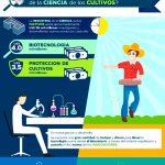 Infografía: profesionalización agraria